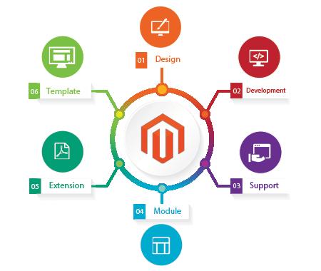 9arts-magento-web-development